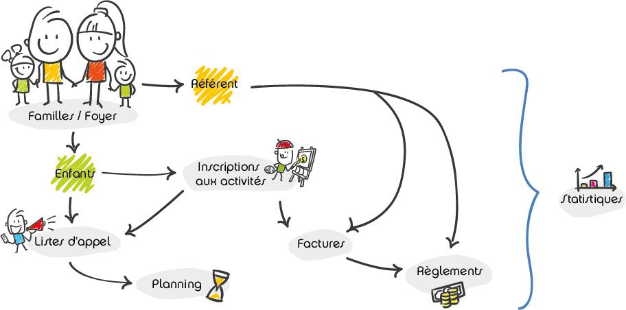 schéma du logiciel loisirs LetA